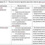 Иллюстрация №1: Особоенности развития автомобильного туризма в России (Дипломные работы - Туризм).
